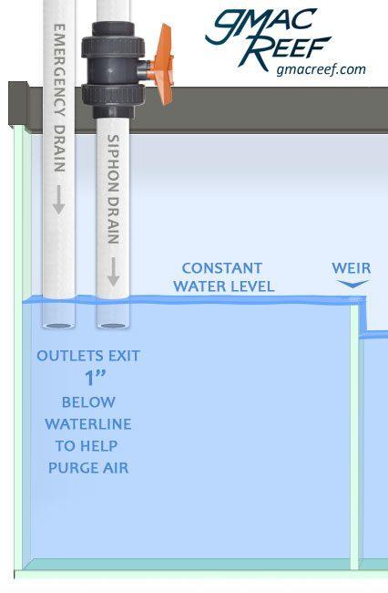 herbie drain lines sump diagram
